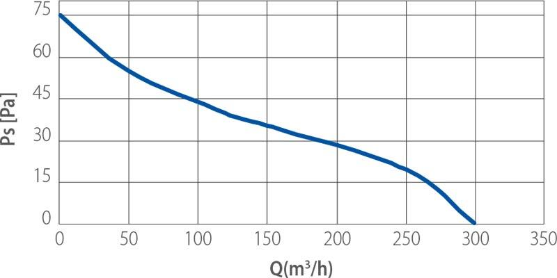 elicent fan vitro 6lc egri