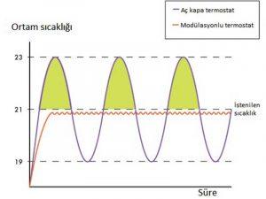 modulasyon nedir